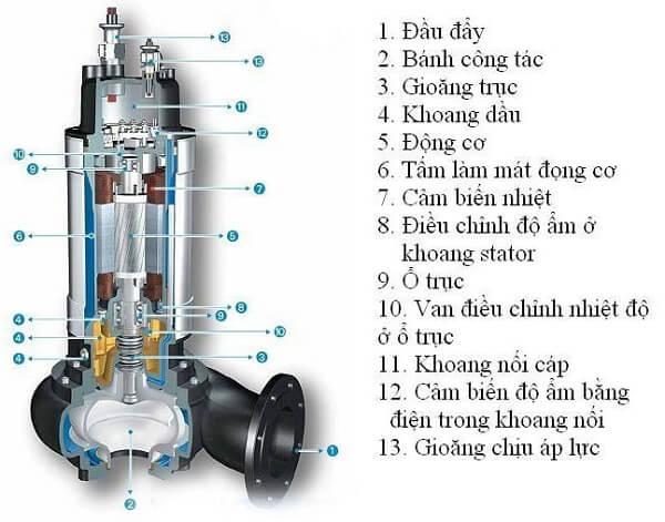 Cách thức hoạt động của máy bơm chìm